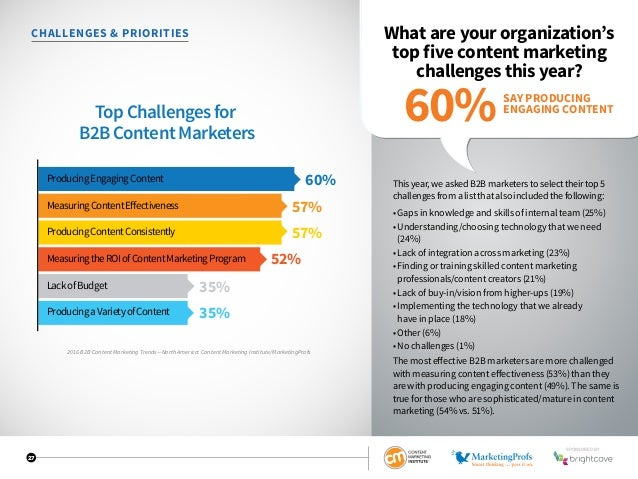 27 CHALLENGES  PRIORITIES What are your organization's top five content marketing challenges this year? Thisyear,weaskedB2...