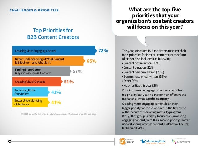 28 CHALLENGES  PRIORITIES What are the top five priorities that your organization's content creators will focus on this ye...
