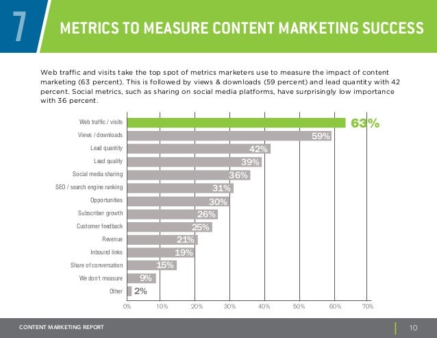 7 Metrics to Measure Content Marketing Success  Web traffic and visits take the top spot of metrics marketers use to measu...