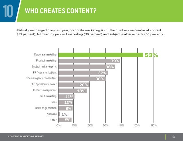 10 Who creates content?  Virtually unchanged from last year, corporate marketing is still the number one creator of conten...