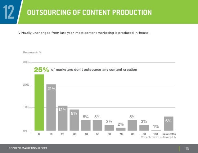 12 Outsourcing of Content Production  Virtually unchanged from last year, most content marketing is produced in-house.  Re...