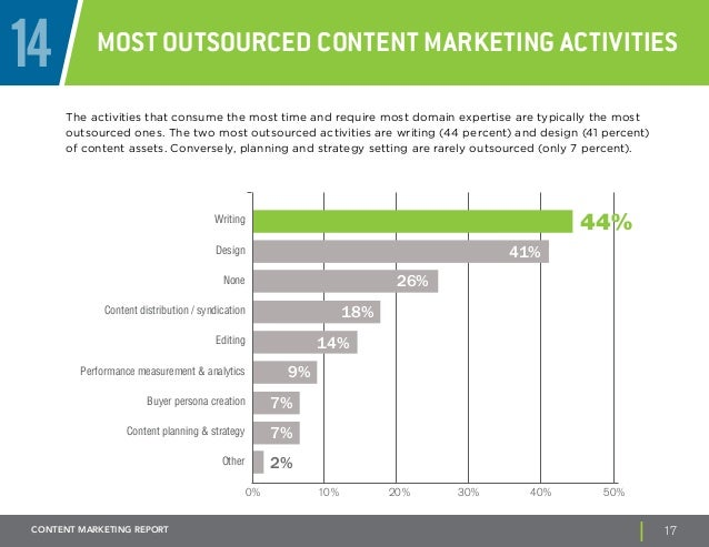 14 Most outsourced content marketing activities  The activities that consume the most time and require most domain experti...