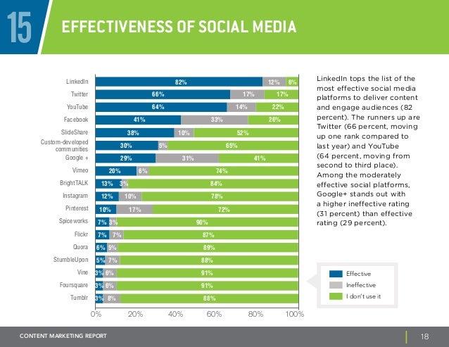 15 Effectiveness of social media  LinkedIn tops the list of the  most effective social media  platforms to deliver content...