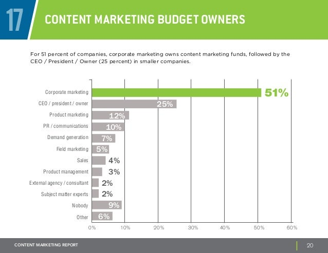 17 Content Marketing Budget Owners  For 51 percent of companies, corporate marketing owns content marketing funds, followe...