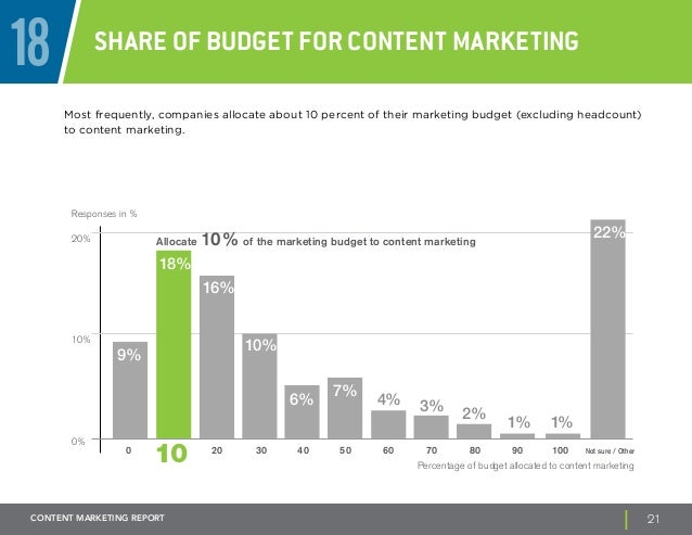18 Share of Budget for Content Marketing  Most frequently, companies allocate about 10 percent of their marketing budget (...