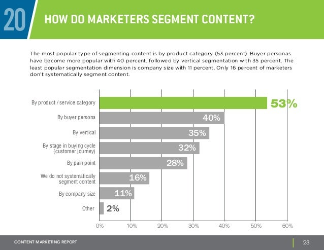 20 How do marketers segment content?  The most popular type of segmenting content is by product category (53 percent). Buy...