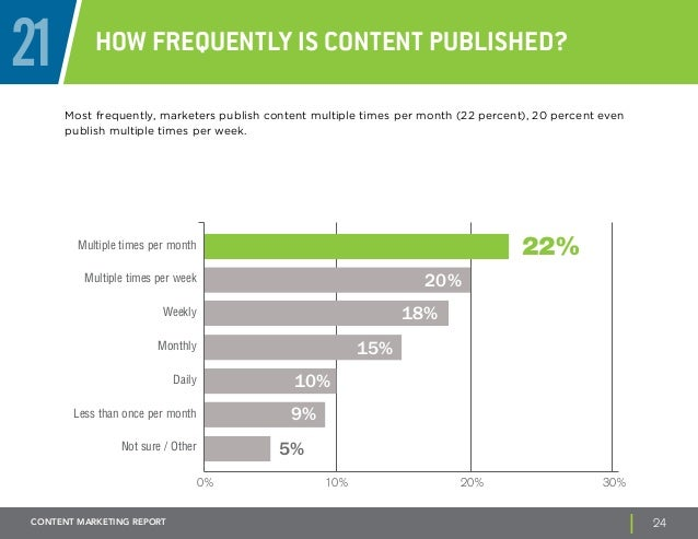 21 How frequently is content published?  Most frequently, marketers publish content multiple times per month (22 percent),...