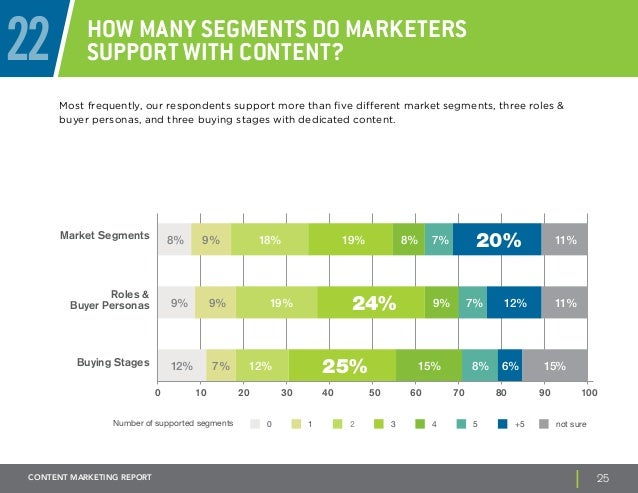 22 How many segments do marketers  support with content?  Most frequently, our respondents support more than five differen...