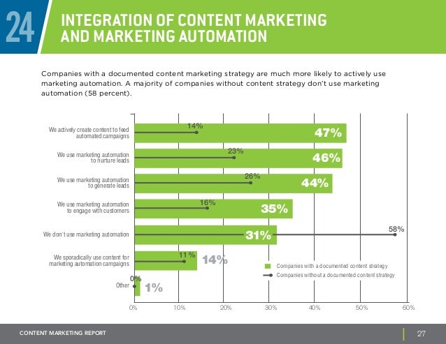 24 Integration of Content Marketing  and Marketing Automation  Companies with a documented content marketing strategy are ...