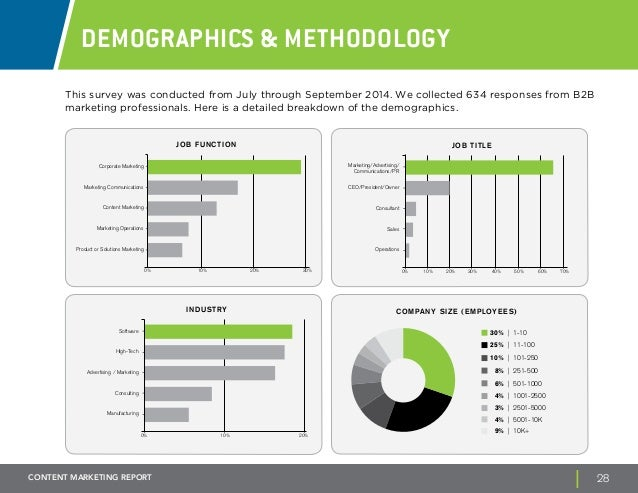 Demographics & Methodology  This survey was conducted from July through September 2014. We collected 634 responses from B2...