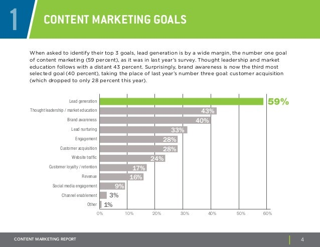 1 Content marketing goals  When asked to identify their top 3 goals, lead generation is by a wide margin, the number one g...