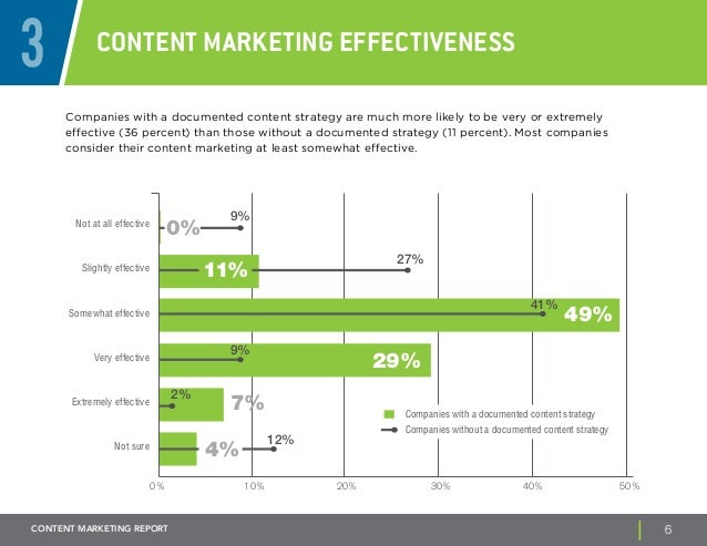 BB Content Marketing Report
