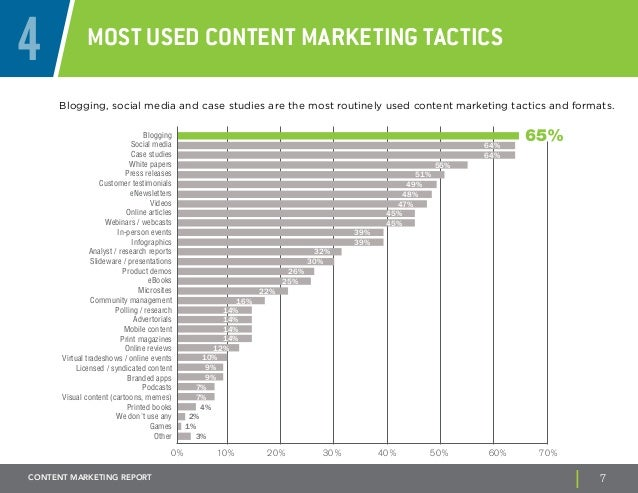4 Most used content marketing tactics  Blogging, social media and case studies are the most routinely used content marketi...