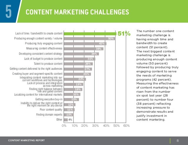 5 Content Marketing Challenges  Lack of time / bandwidth to create content  Producing enough content variety / volume  Pro...