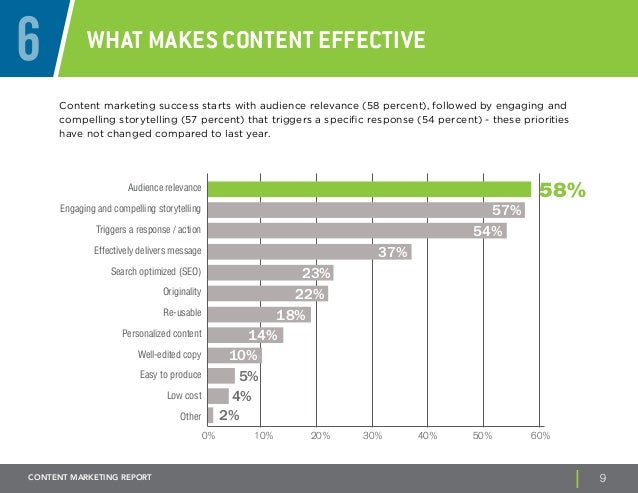 6 What Makes Content Effective  Content marketing success starts with audience relevance (58 percent), followed by engagin...