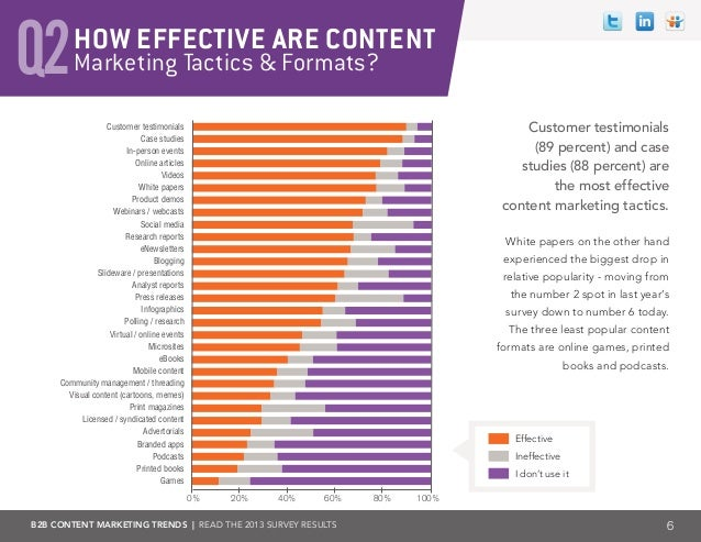 B2B CONTENT MARKETING TRENDS | Read the 2013 survey results Marketing Tactics & Formats?Q2HOW EFFECTIVE ARE CONTENT White ...