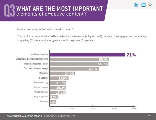 B2B Content Marketing Trends 2013 Slide 7