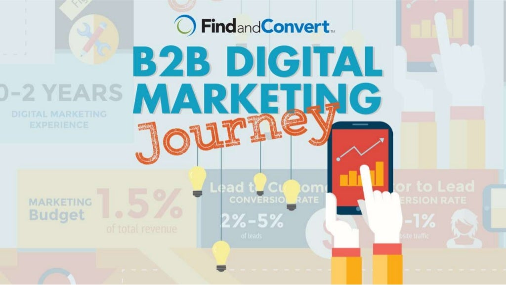 The B2B Digital Marketing Journey [Infographic]