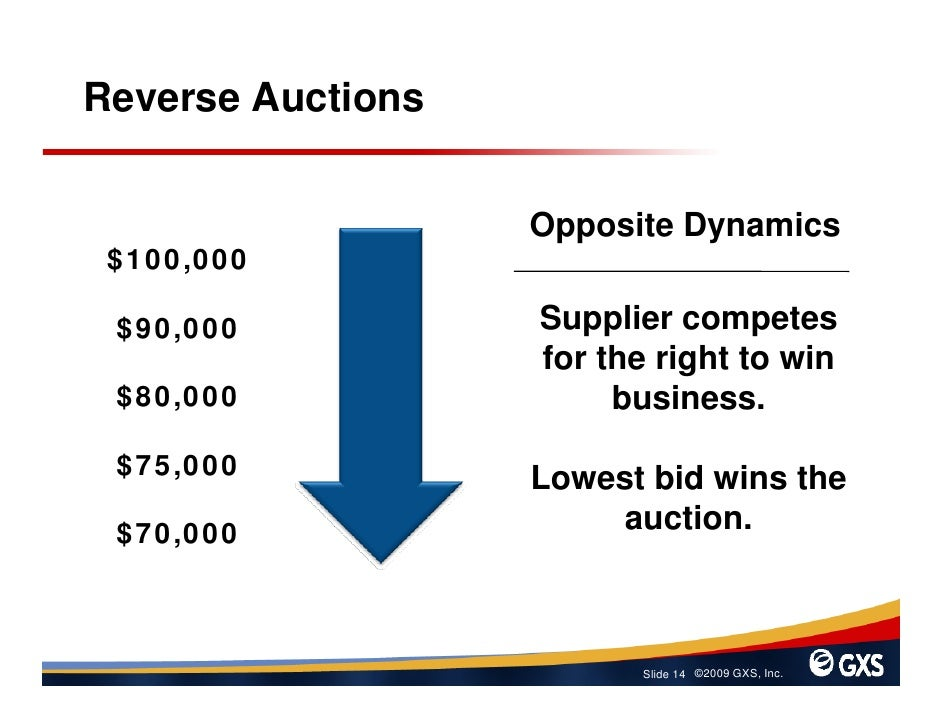 Reverse Auctions                      Opposite Dynamics  $100,000   $90,000           Supplier competes                   ...