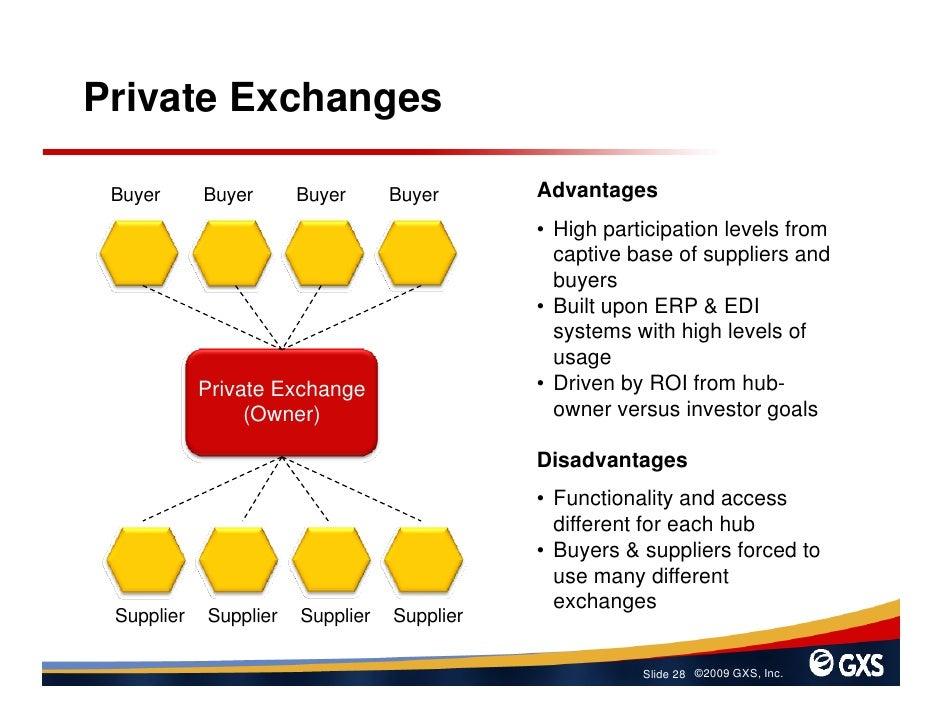 Private Exchanges   Buyer      Buyer      Buyer      Buyer      Advantages                                              • ...