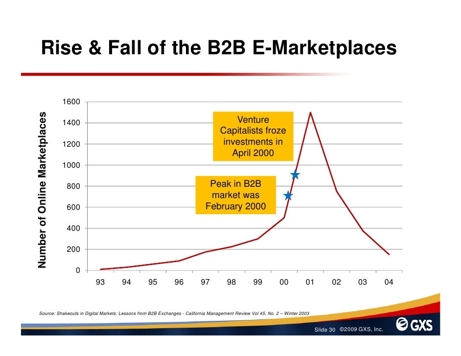 Rise & Fall of the B2B E-Marketplaces                                  1600 Number of Online Marketplaces                 ...