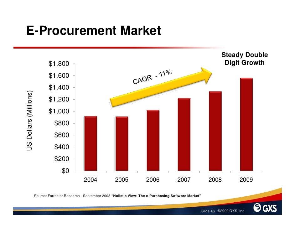 E-Procurement Market                                                                                                      ...