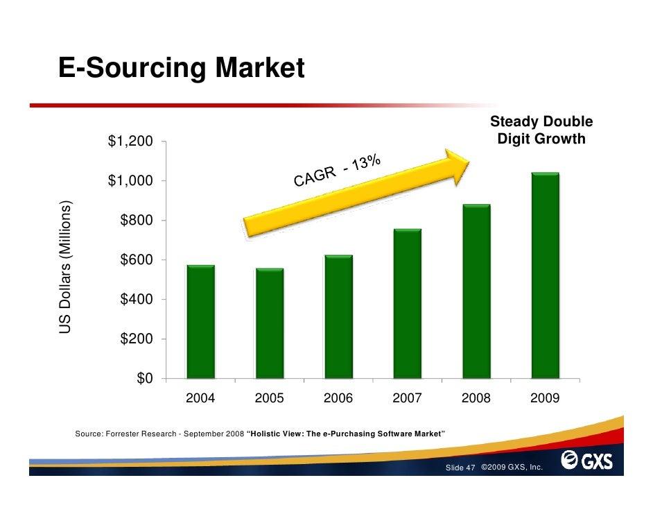 E-Sourcing Market                                                                                                         ...