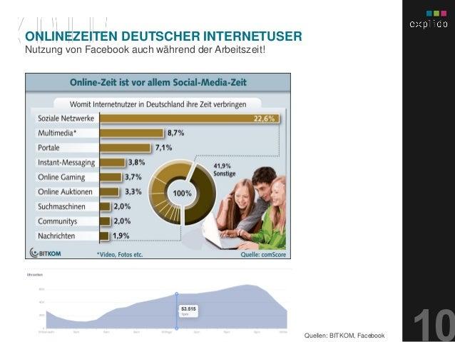 AUGBURG XX.XX.201X INHALTS- TEXT FOLIE Nutzung von Facebook auch während der Arbeitszeit! ONLINEZEITEN DEUTSCHER INTERNETU...