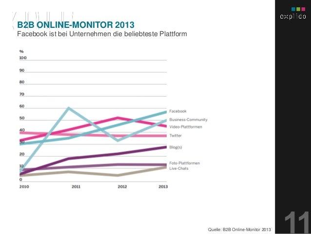 AUGBURG XX.XX.201X INHALTS- TEXT FOLIE Facebook ist bei Unternehmen die beliebteste Plattform B2B ONLINE-MONITOR 2013 Quel...