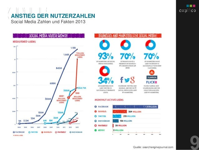 AUGBURG XX.XX.201X INHALTS- TEXT FOLIE Social Media Zahlen und Fakten 2013 ANSTIEG DER NUTZERZAHLEN Quelle: searchenginejo...