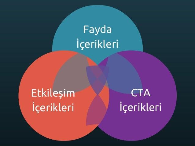 Fayda İçerikleri Etkileşim İçerikleri CTA İçerikleri