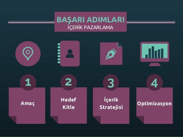 İÇERİK PAZARLAMA BAŞARI ADIMLARI 1 2 3 4 Amaç Hedef Kitle İçerik Stratejisi Optimizasyon