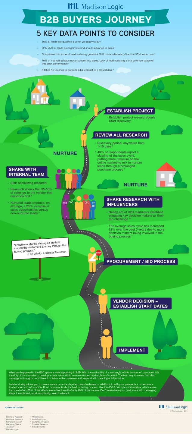 B2B Buyer Journey – 5 Points to Consider [INFOGRAPHIC]