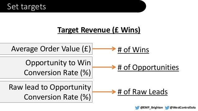 b2b digital marketing case studies How we used adwords 01 adwords case study  (b2b) digital marketing case studies because i believe it's a compelling way to show how digital marketing in .