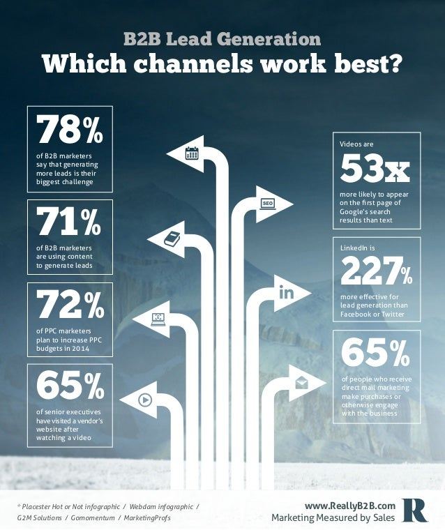 B2B Lead Generation  Which channels work best?  78% of B2B marketers say that generating more leads is their biggest chall...