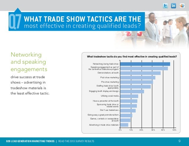 Q4 Q7          WHAT TRADE SHOW TACTICS ARE THE             most effective in creating qualified leads?   Networking       ...