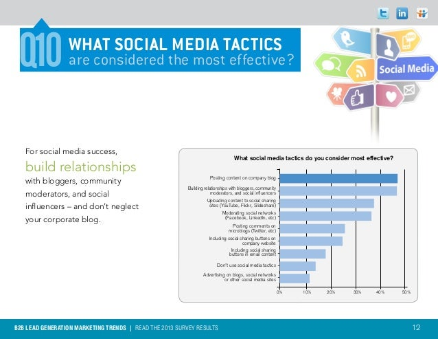 Q10             WHAT SOCIAL MEDIA TACTICS                 are considered the most effective?   For social media success,  ...