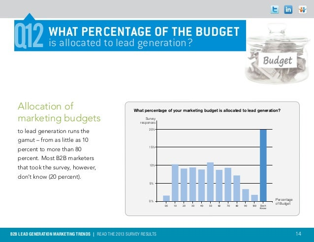 Q12             WHAT PERCENTAGE OF THE BUDGET                 is allocated to lead generation?   Allocation of            ...