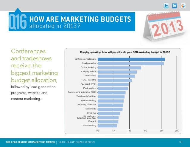 Q16             How are marketing budgets                 allocated in 2013?   Conferences                                ...
