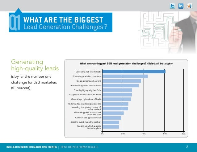 Q1         WHAT ARE THE BIGGEST            Lead Generation Challenges?   Generating                                       ...
