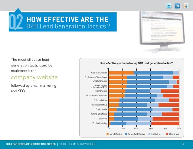 Q2           HOW EFFECTIVE ARE THE              B2B Lead Generation Tactics?   The most effective lead                    ...