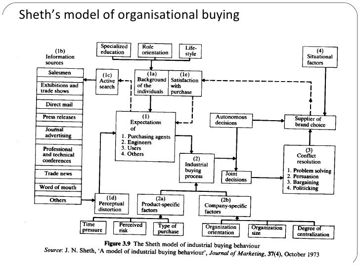 study of organisational buying behaviour Organizational theory and behaviour page 7 after the first world war, the focus of organizational studies shifted to analysis of how human factors and psychology affected organizations, a transformation propelled by the identification of.