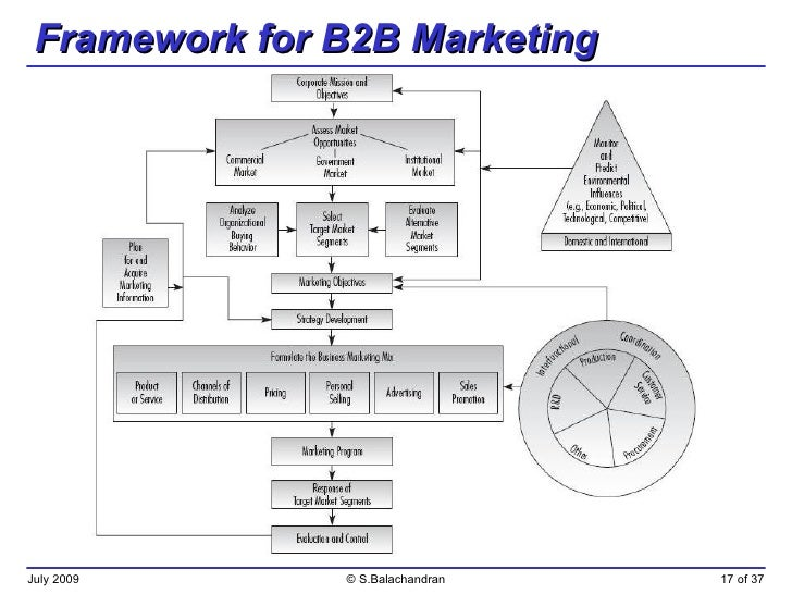 nature of b2b demand What is demand elasticity and how does it manifest in b2b marketing  stems  from the global nature of competition in today's business markets.