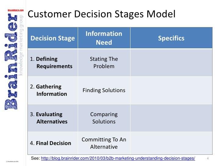 B2B Marketing Communications Plan (template) v2