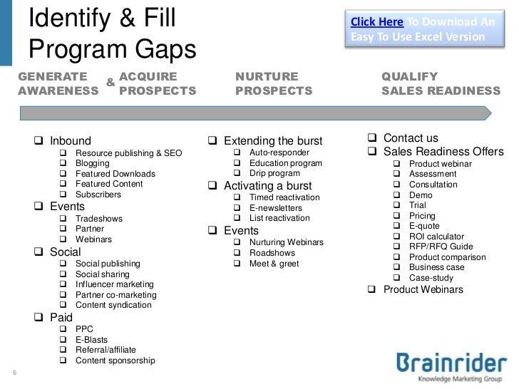 B2B Marketing Communications Plan Template V3 (2013)