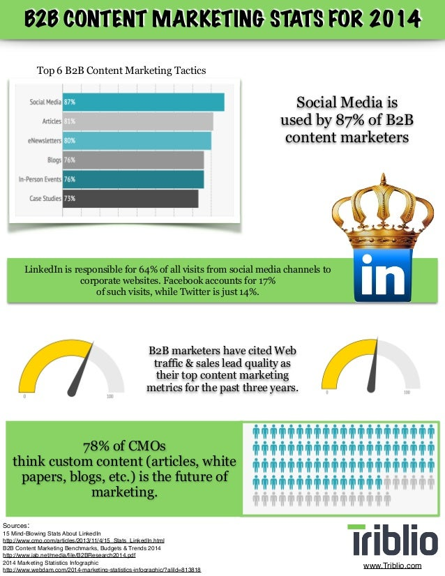 ! B2B CONTENT MARKETING STATS FOR 2014 Top 6 B2B Content Marketing Tactics Social Media is used by 87% of B2B content mark...