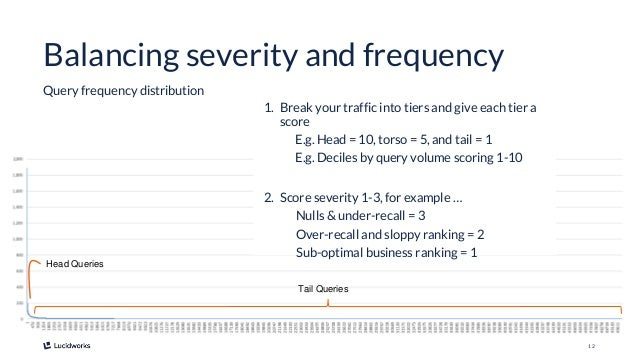 12 Balancing severity and frequency Query frequency distribution Head Queries Tail Queries 1. Break your traffic into tier...