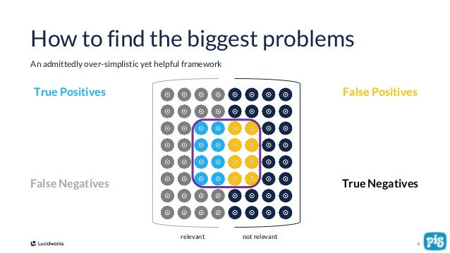 8 How to find the biggest problems An admittedly over-simplistic yet helpful framework relevant not relevant True Positive...