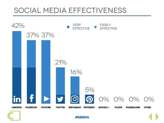 #B2B2016 SOCIAL MEDIA effectiveness LinkedIn Facebook YouTube Twitter Instagram Pinterest Google + Flickr Foursquare Other...