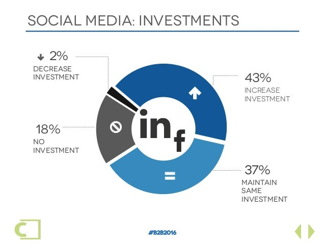 """#B2B2016 SOCIAL MEDIA: INVESTments Maintain same investment No investment Decrease investment Increase investment 37% """" 4..."""